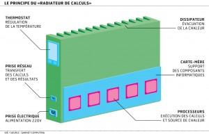 Processeurs radiateurs