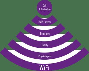Maslow pyramide WiFi