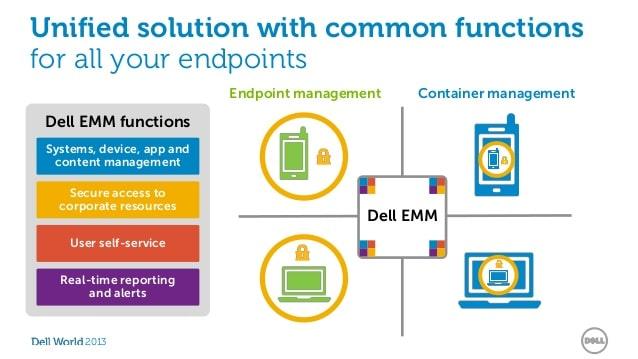solution Dell EMM