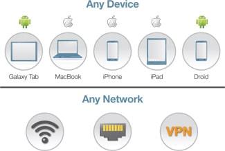 tout device / tout réseau