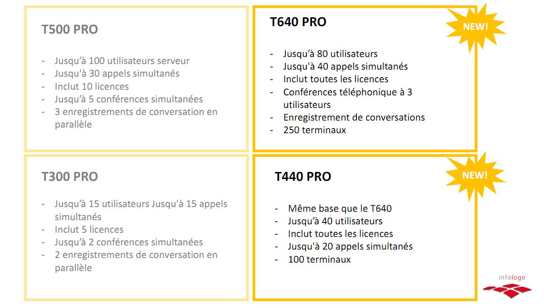 Caractéristiques des T300, T500, T440 et T640 PRO Gigaset