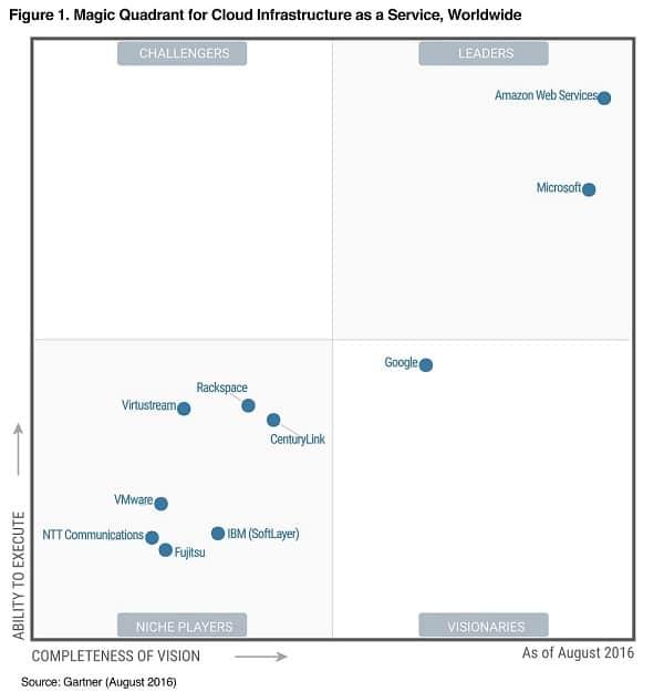 Etude de Gartner sur les fournisseurs de cloud en août 2016