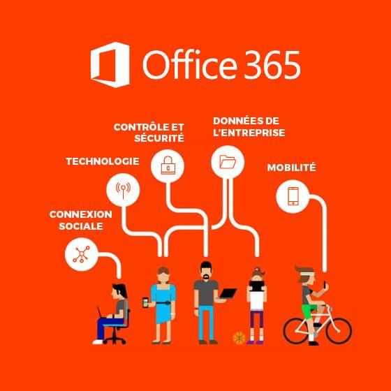 Etude de Forrester sur le ROI de Microsoft Office 365