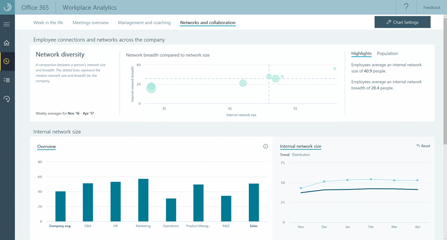 Augmenter les ventes avec Workplace Analytics