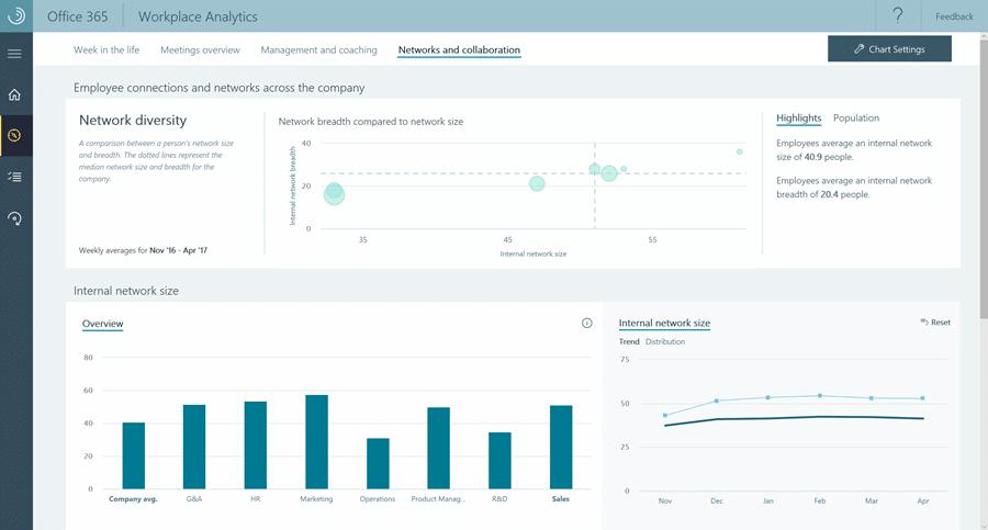 Augmenter les ventes avec Workplace Analytics