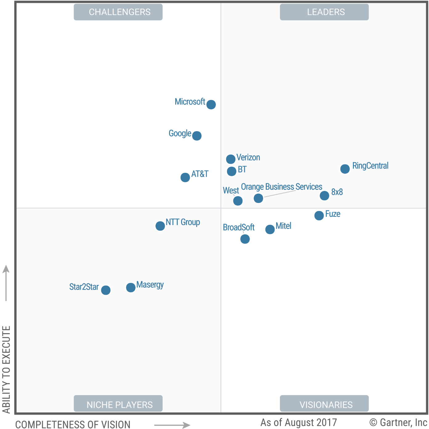 Le quadrant magique des fournisseurs de UCaaS - Gartner