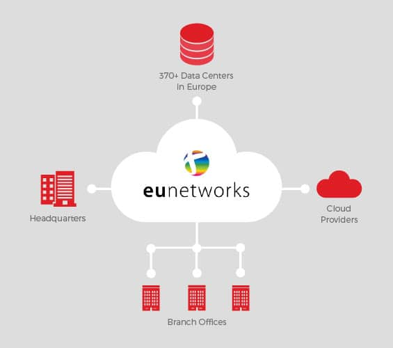 eunetworks data- centers