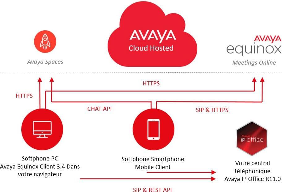 avaya spaces integration