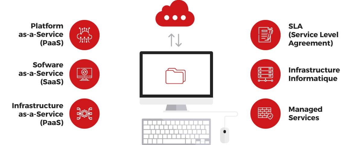 Externalisation informatique pour PME à Genève